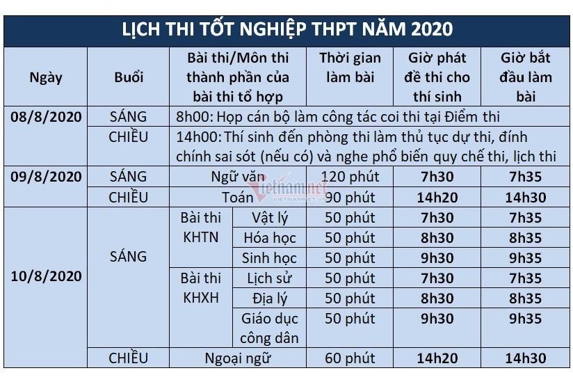 lich-thi-tot-nghiep-thpt-nam-2020